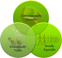 sustainability-venn