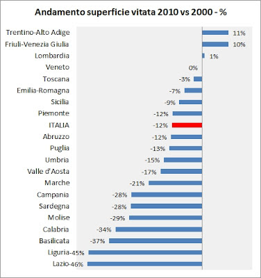 superfici-vitate-italia-2010-4